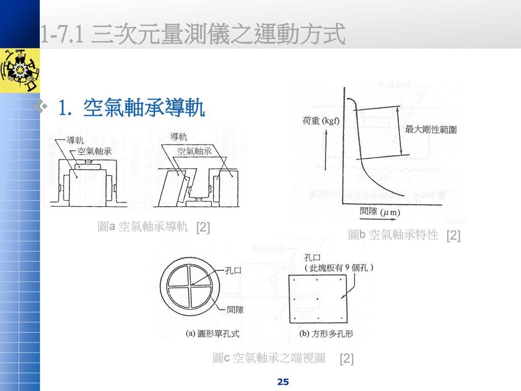 1-7.1 三次元量測儀之運動方式 1. 空氣軸承導軌 [2] [2] [2] 圖a 空氣軸承導軌 圖b 空氣軸承特性